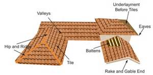 Shed Architectural Style Tile Roofing Southwest