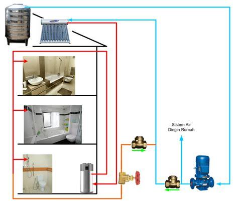 Pipa Instalasi Air Panas Atau Gas Meter midea heat water heater 300 liter