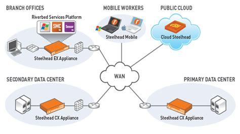 network layout optimization solutiond wan optimization