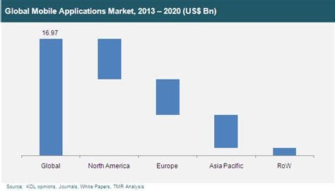 i mobile market global mobile applications market industry analysis size