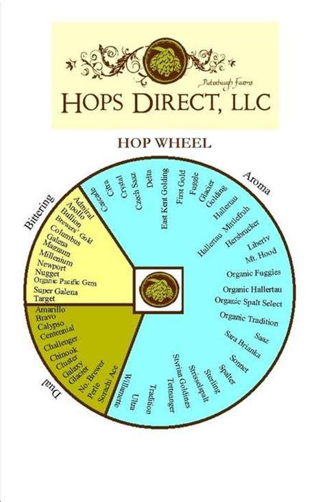 hops diagram 28 images hop sensory analysis ych hops