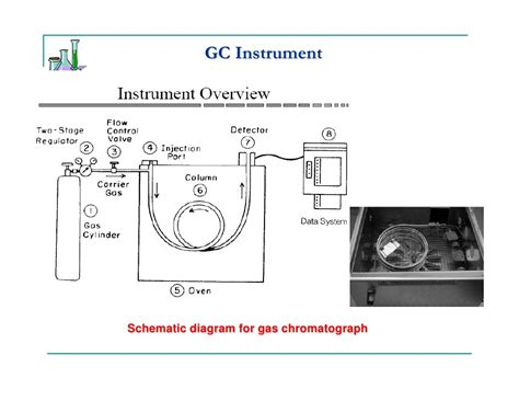Gc Instrument Diagram schematic of a gas chromatograph gas analyzer elsavadorla