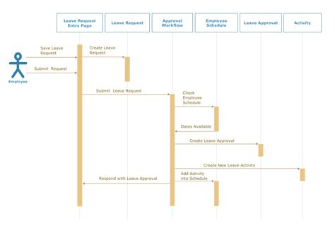 uml diagram exles uml solution conceptdraw