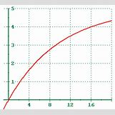 Decreasing Exponential Function Graph   315 x 285 gif 2kB