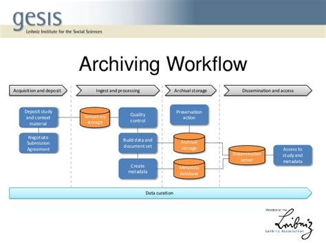 De Mystifying Oais Compliance Benefits And Challenges Of Mapping The Data Archiving Strategy Template