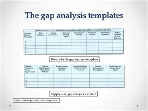 as is to be gap analysis template marketing channels gap analysis