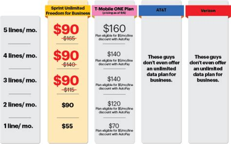 unlimited home wifi plans sprint s unlimited freedom for business bundle saves small