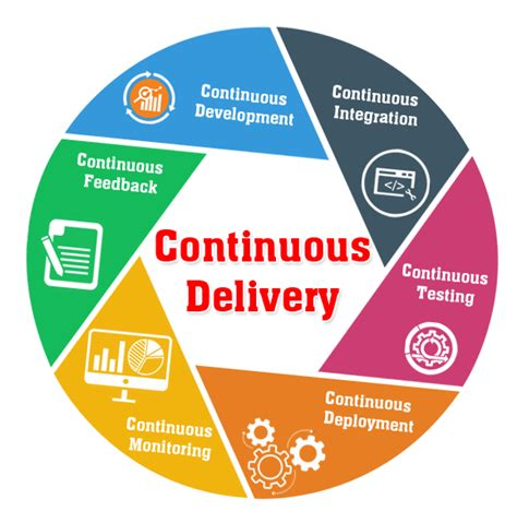 continuous delivery a brief overview of continuous delivery books continuous delivery continuous delivery company qentelli