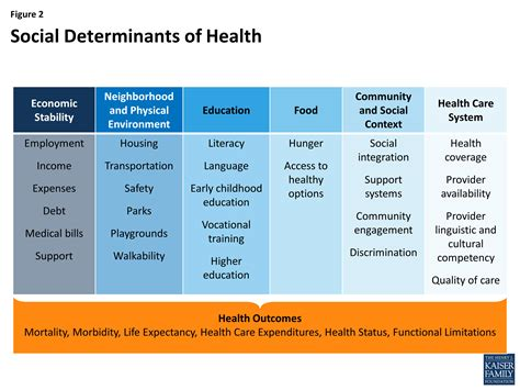 beyond health care the of social determinants in