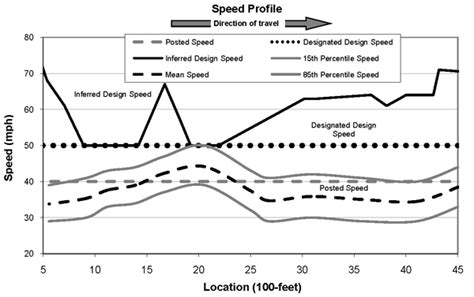 Design Speed Meaning | speed concepts informational guide safety federal