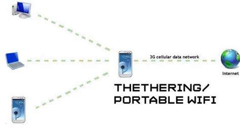 Wifi Portable Di Bandung tethering atau poprtable wifi xi tkj 2 smk negeri 1 cilegon