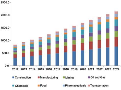 industrial protective footwear market analysis report, 2024