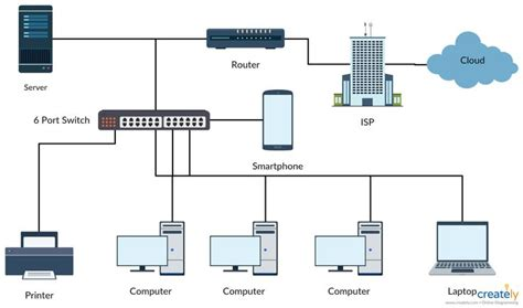 network design layout template 17 best network diagram images on pinterest branches