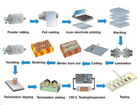 Miniatur Motor Kayu Vintage C multi layer ceramic capacitors mlcc manufacturing process