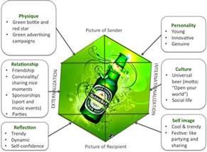 forget milk got beer kapferer s brand identity prism
