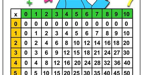 tavola pitagorica tavola pitagorica disegni da colorare tavola pitagorica
