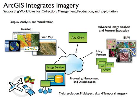 imagery and gis best practices for extracting information from imagery books arcnews winter 2008 2009 issue gis geography in