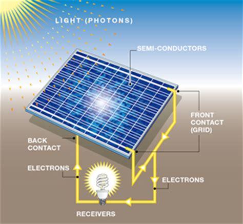 how solar energy works | solar tribune