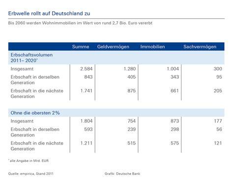 baufinanzierung bank deutsche bank themendienst archiv baufinanzierung
