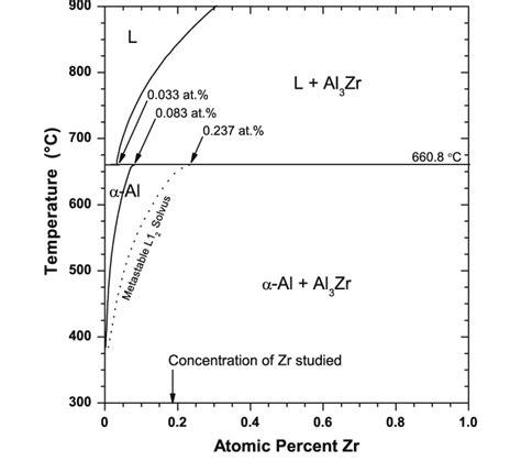 equilibrium al rich al zr binary phase diagram adapted