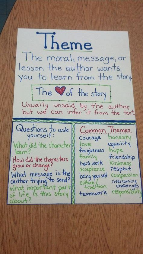story themes 4th grade 25 best ideas about folktale anchor chart on pinterest