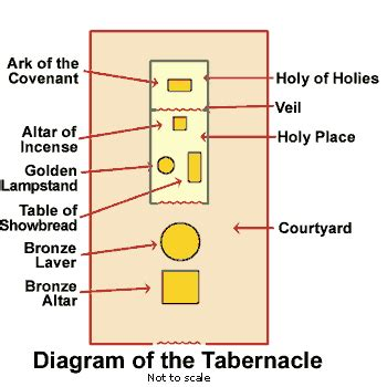diagram of tabernacle in exodus 9 let us draw near confidence of faith hebrews 10 19 39