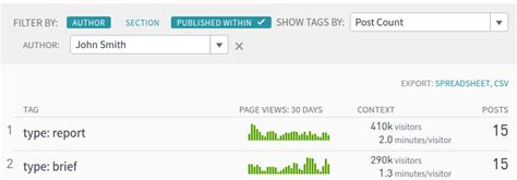 blogger parser views visitors engaged time shares in context parse ly