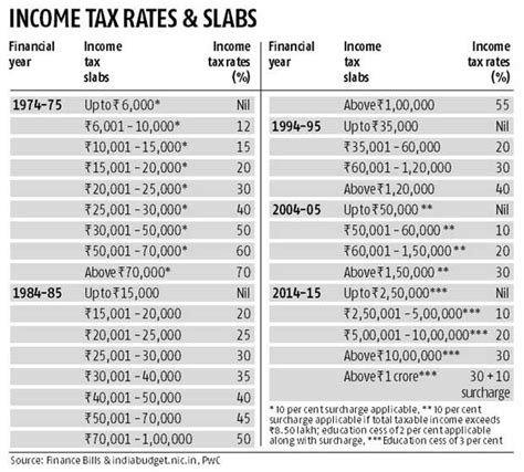 mat rate in india ay 2015 16 best 25 income tax slab rate ideas on income