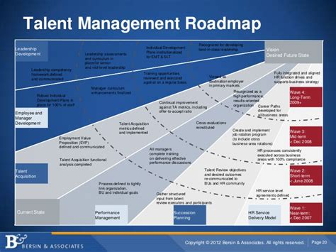 hr transformation lifecycle roadmap presentation powerpoint talent management roadmap recognized for