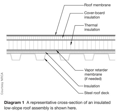 representative cross section low slope roofs as platforms for pv systems page 8 of 8