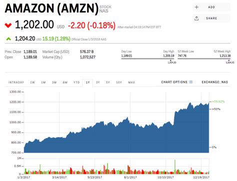 amazon yahoo finance bernstein amazon could disappoint in 2018 amzn