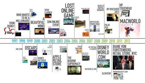 design brief timeline 1997 2011 a design reactor timeline design reactor