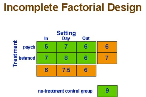 factorial design experiment ideas social research methods knowledge base factorial