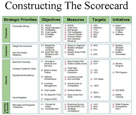 The Balanced Score Card Symphony Technologies Business Scorecard Template