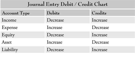 accounting journal entries cheat sheet accounting basics the key to journal entries is asking