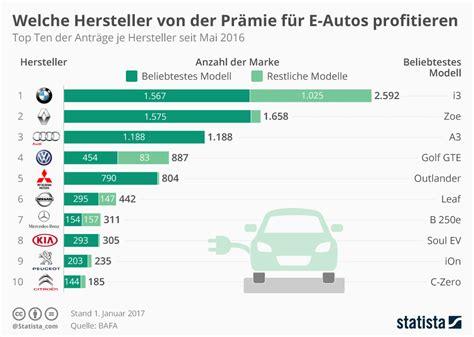 bureau des autos 钁e infografik welche hersteller der pr 228 mie f 252 r e autos