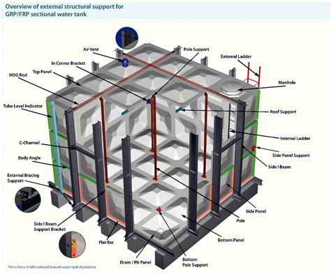 design criteria for water tank grp frp sectional water tanks pipeco group