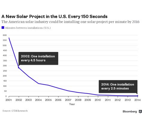 gemiddelde grootte zonnepanelen prijs zonnepanelen wat kosten zonnepanelen per kwh en per