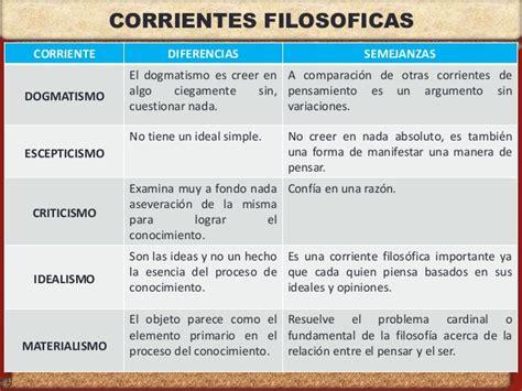 semejanzas y diferencias en las principales corrientes de semejanzas y diferencias en las principales corrientes de