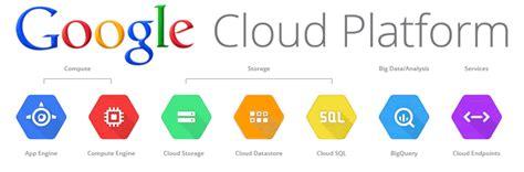 amazon web services adalah google perusahaan inovatif yang makin competitor centric