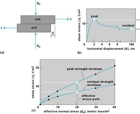 ensayos de laboratorio – resistencia de los suelos (2