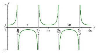 4 graphs of tan cot sec and csc