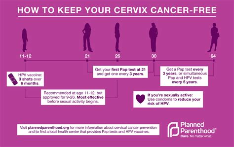 how early do they do a planned c section cervical cancer signs symptoms