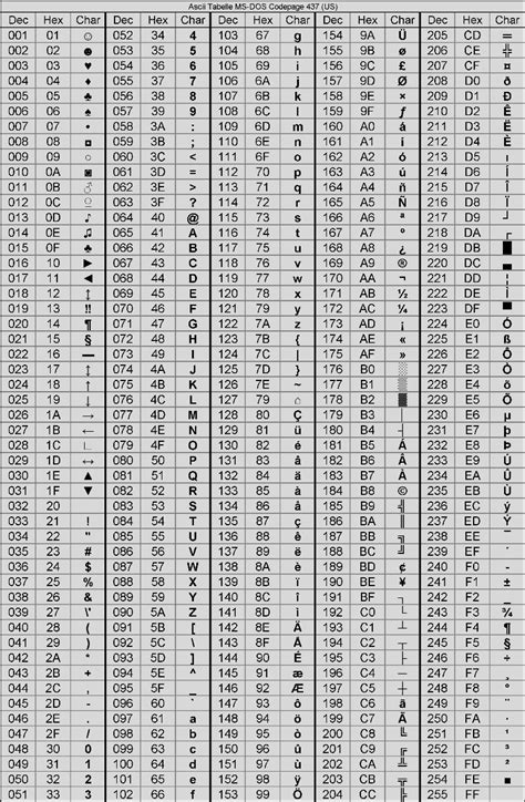 asci tabelle pin ascii tabelle on