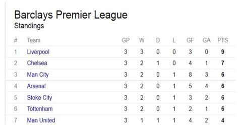 Premier League Table Standings by From Where I Am Kuala Lumpur Manchester United 0