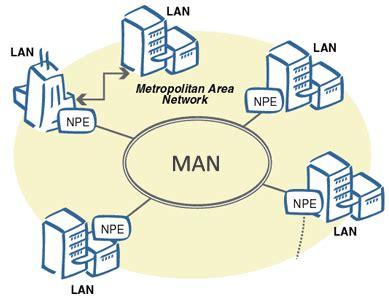 pengertian layout jaringan pengertian dan fungsi man metropolitan area network