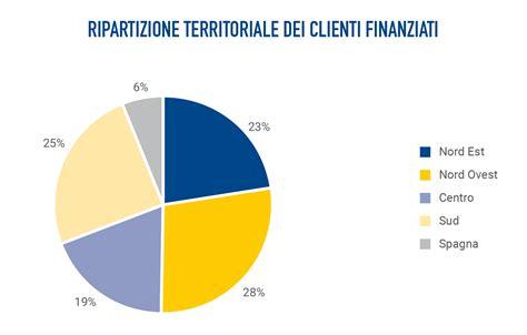 prestiti etica 2 i clienti finanziati bilancio sociale