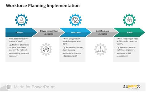 workforce planning template tips to present workforce planning on powerpoint