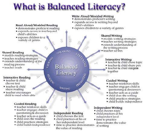design literacy meaning reading specialist components of balanced literacy