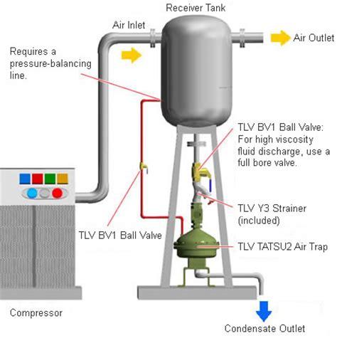 Plumbing Air Trap by Air Trap For High Viscosity Fluids Tlv A Steam